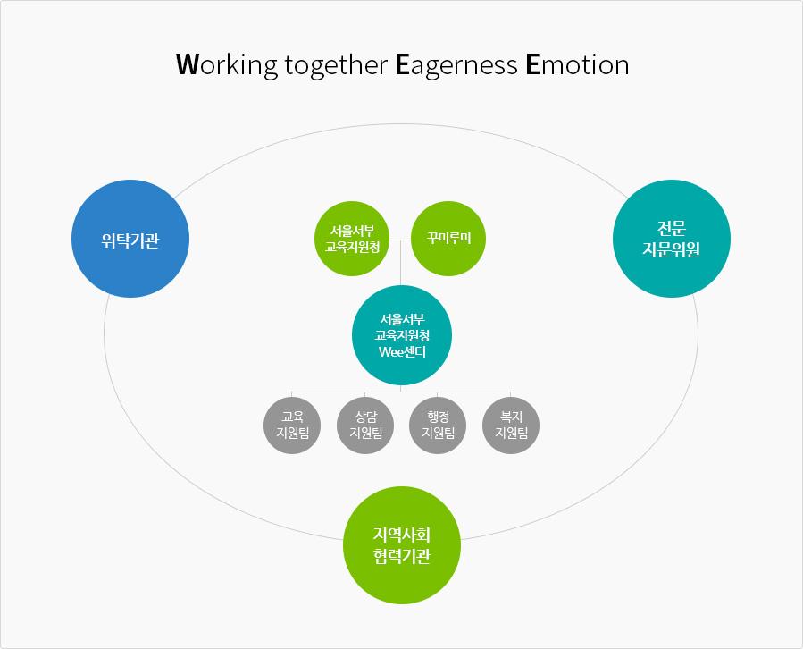 Working together Eagerness Emotion